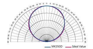 MK350D_kosinus_korrektur